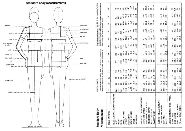 PATTERN CUTTING Standard Body Measurements
