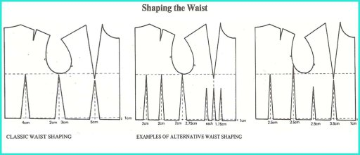 Shaping The Waist