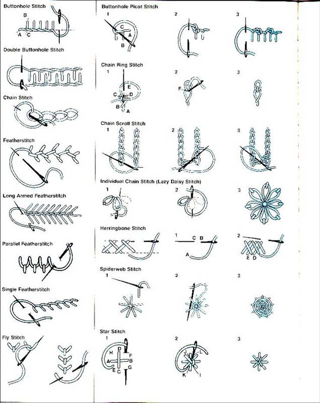 Notions handy guide to decorative stitching laura after