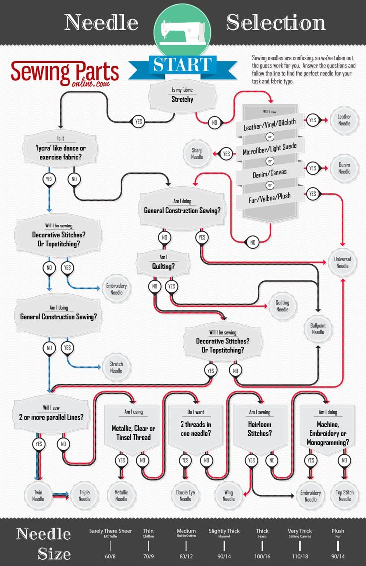 machineneedle infographic